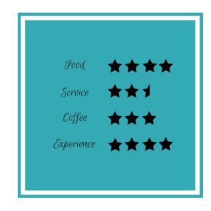 blu-jam-cafe-rating